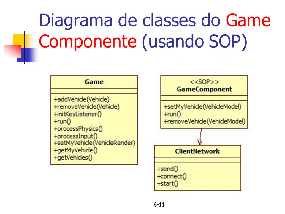 Diagrama de classes do Game Componente (usando SOP)