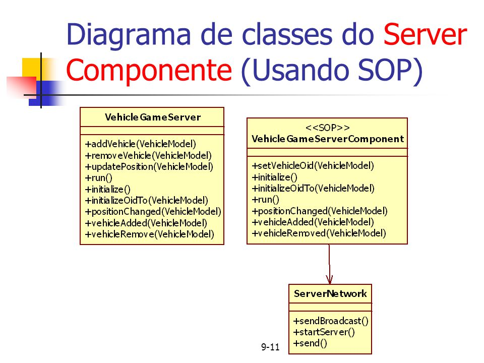Diagrama de classes do Server Componente (Usando SOP)