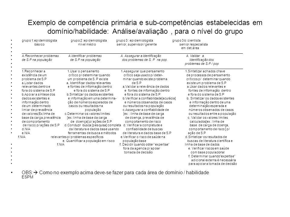 Exemplo de competência primária e sub-competências estabelecidas em domínio/habilidade: Análise/avaliação , para o nível do grupo