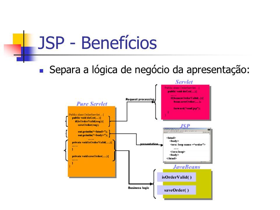 JSP - Benefícios Separa a lógica de negócio da apresentação:
