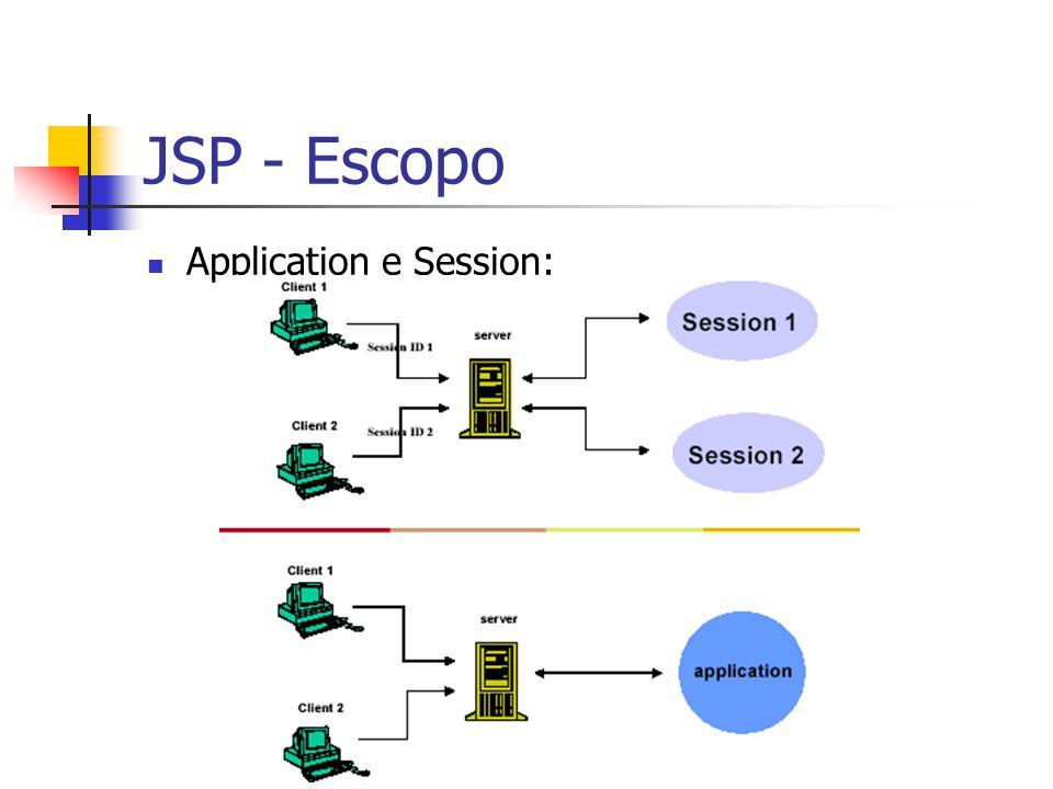 JSP - Escopo Application e Session: