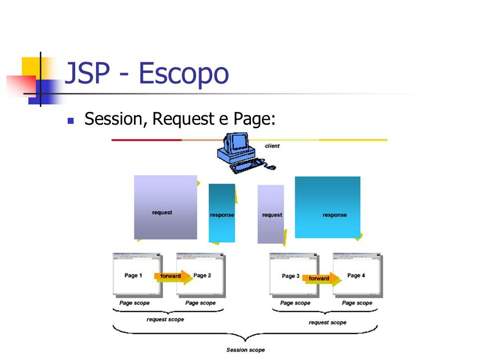 JSP - Escopo Session, Request e Page: