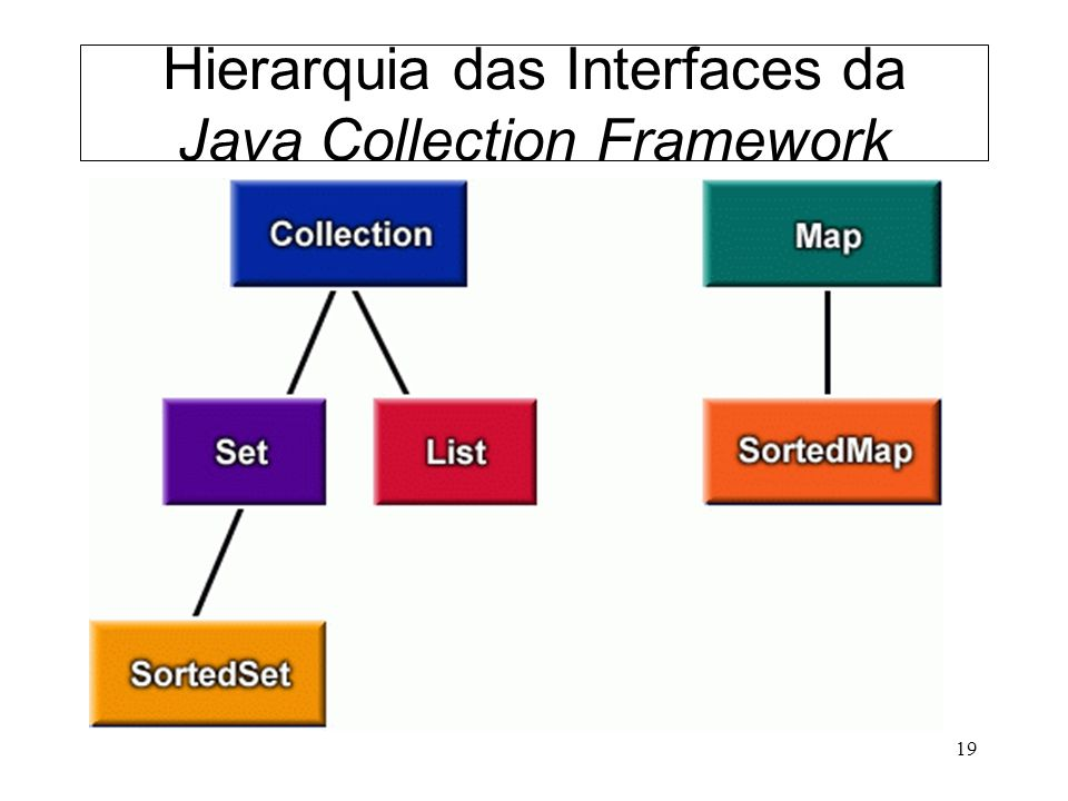 Hierarquia das Interfaces da Java Collection Framework