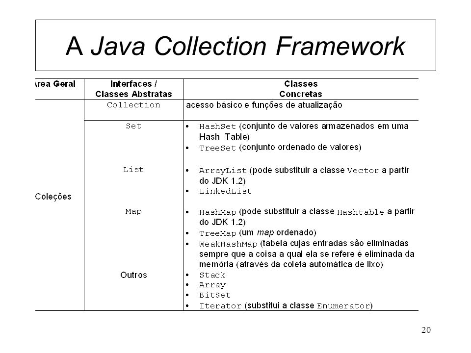 A Java Collection Framework