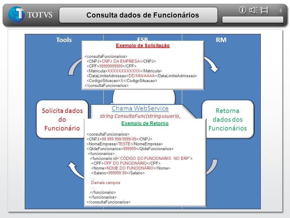 Consulta dados de Funcionários Exemplo de Solicitação