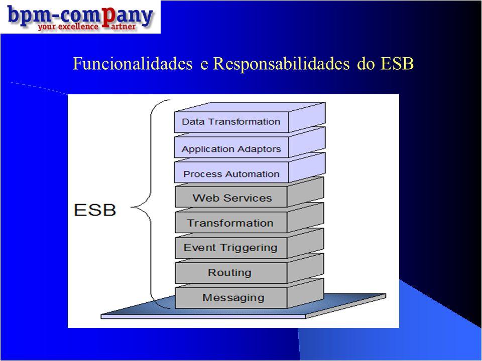 Funcionalidades e Responsabilidades do ESB