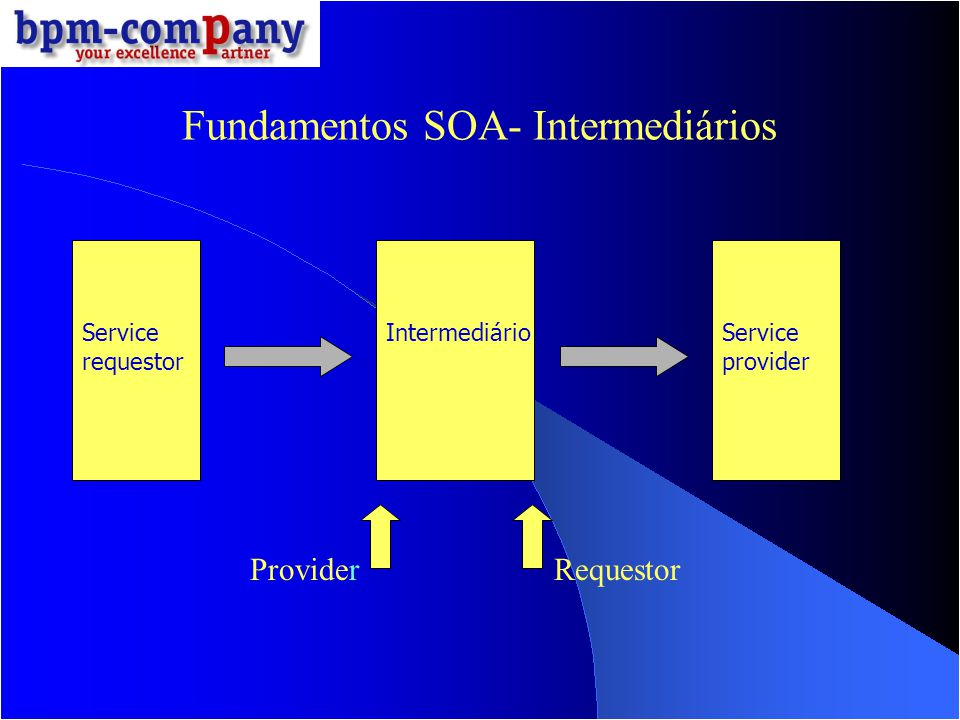 Fundamentos SOA- Intermediários