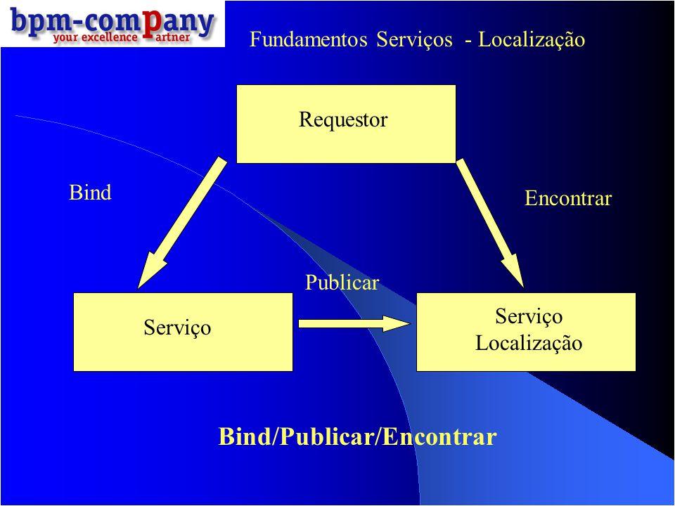 Bind/Publicar/Encontrar