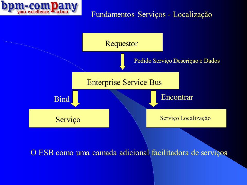 Fundamentos Serviços - Localização