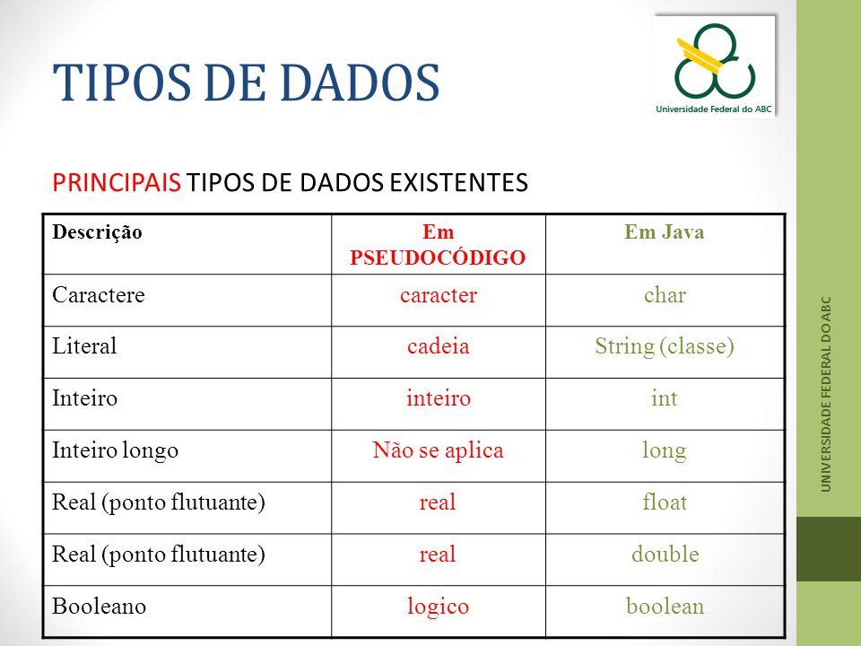 TIPOS DE DADOS PRINCIPAIS TIPOS DE DADOS EXISTENTES Caractere caracter