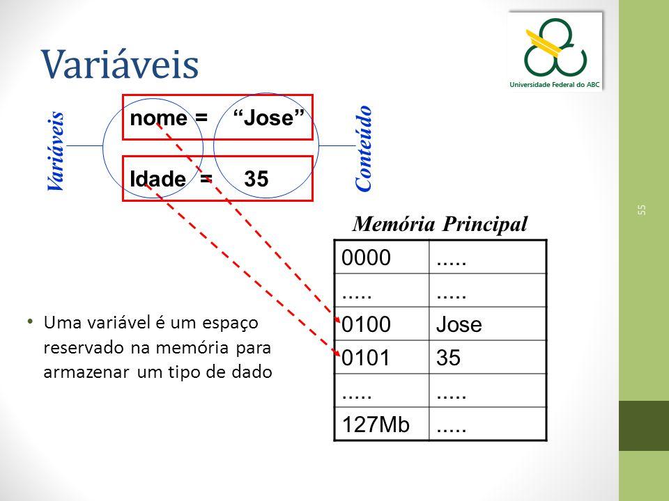 Variáveis Conteúdo Variáveis nome = Jose Idade = 35