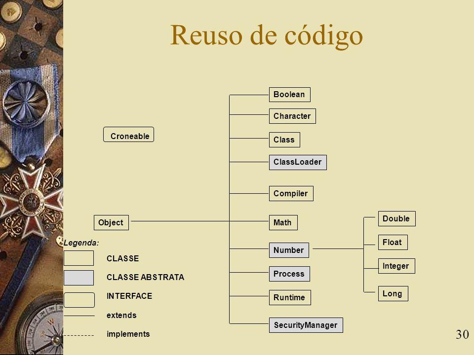 Reuso de código Boolean Character Croneable Class ClassLoader Compiler