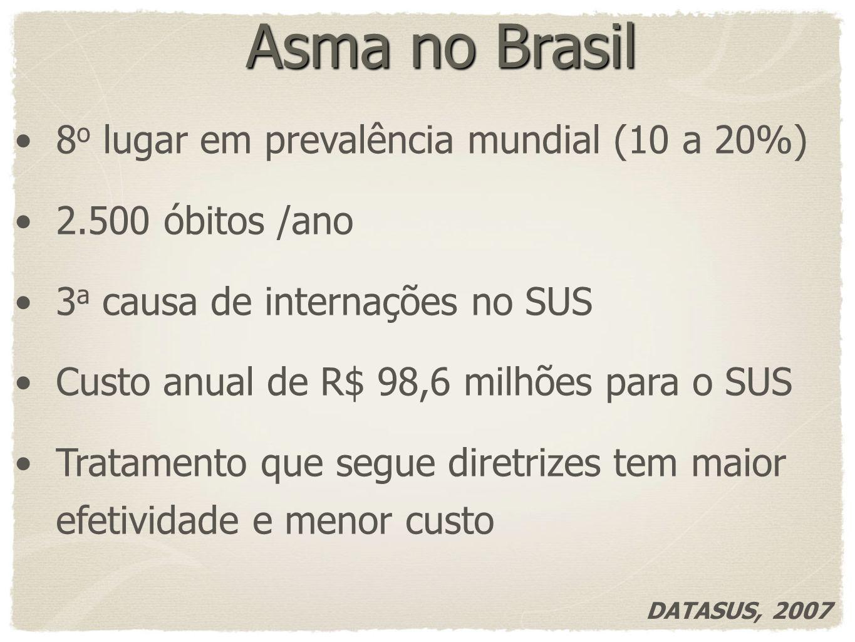 Asma no Brasil 8o lugar em prevalência mundial (10 a 20%)