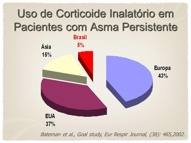 Uso de Corticoide Inalatório em Pacientes com Asma Persistente
