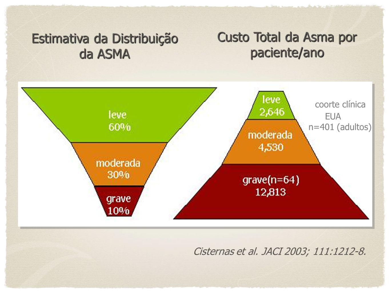 coorte clínica Custo Total da Asma por paciente/ano