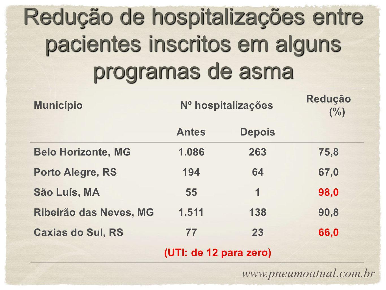Redução de hospitalizações entre pacientes inscritos em alguns programas de asma