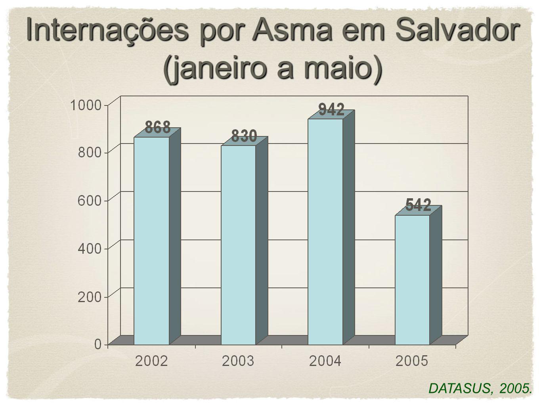 Internações por Asma em Salvador