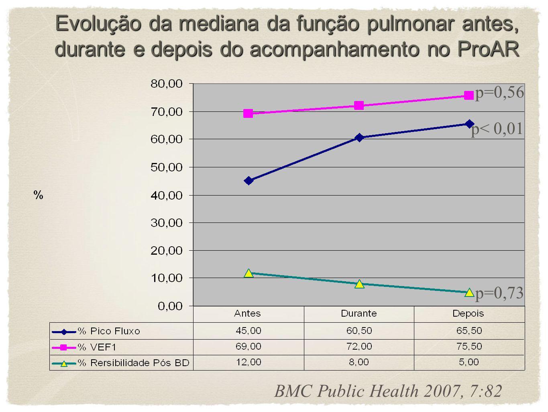 Evolução da mediana da função pulmonar antes, durante e depois do acompanhamento no ProAR