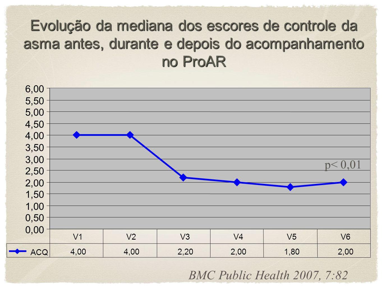 Evolução da mediana dos escores de controle da asma antes, durante e depois do acompanhamento no ProAR