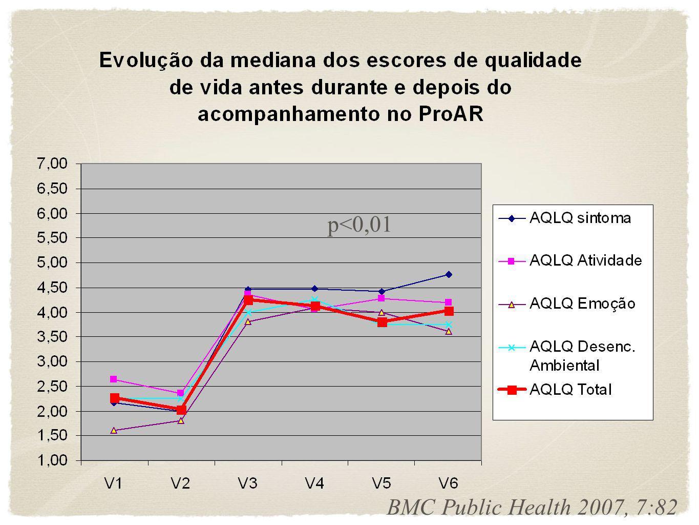 p<0,01 p<0,01 BMC Public Health 2007, 7:82