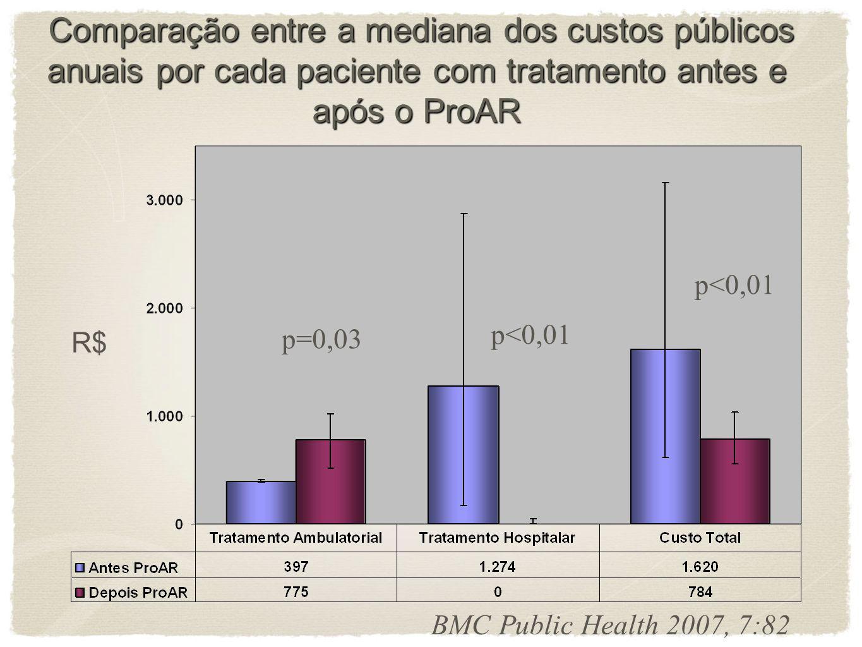 Comparação entre a mediana dos custos públicos anuais por cada paciente com tratamento antes e após o ProAR