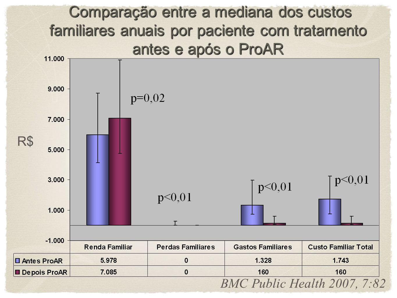 Comparação entre a mediana dos custos familiares anuais por paciente com tratamento antes e após o ProAR
