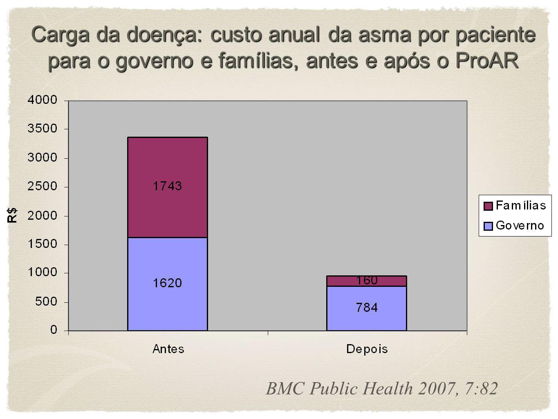 Carga da doença: custo anual da asma por paciente para o governo e famílias, antes e após o ProAR