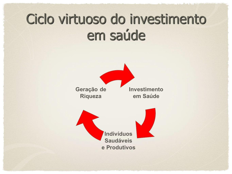 Ciclo virtuoso do investimento em saúde