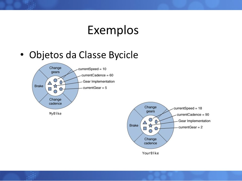 Exemplos Objetos da Classe Bycicle