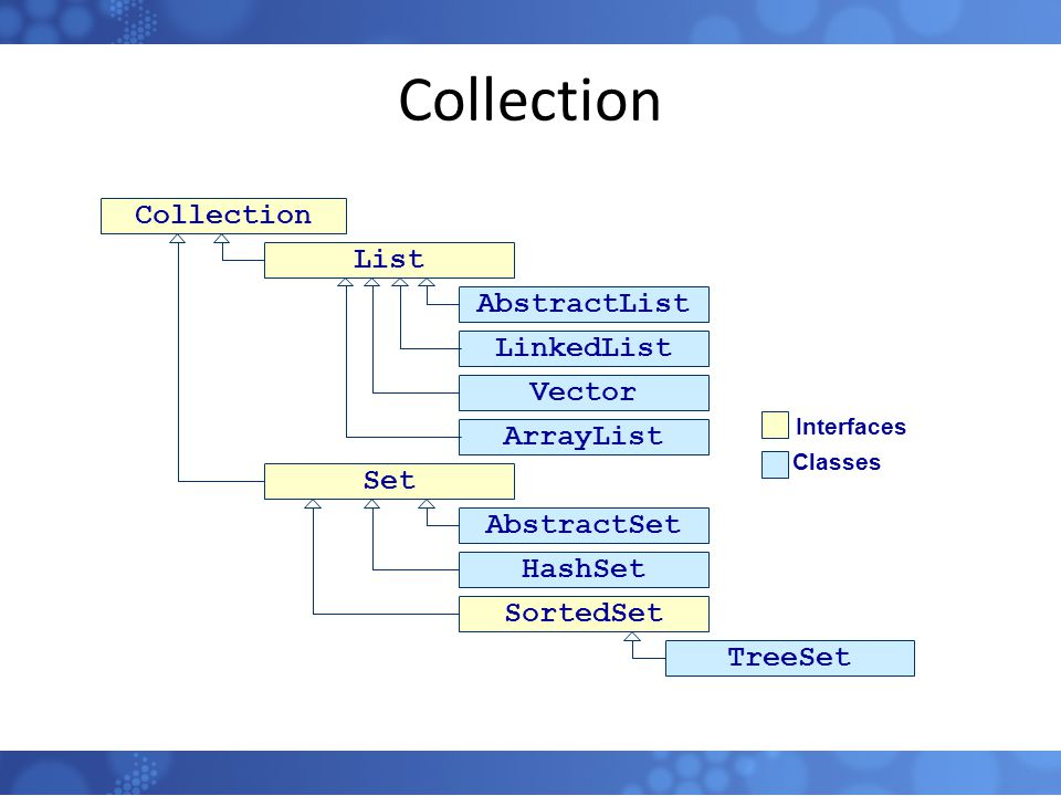 Collection Collection List AbstractList LinkedList Vector ArrayList