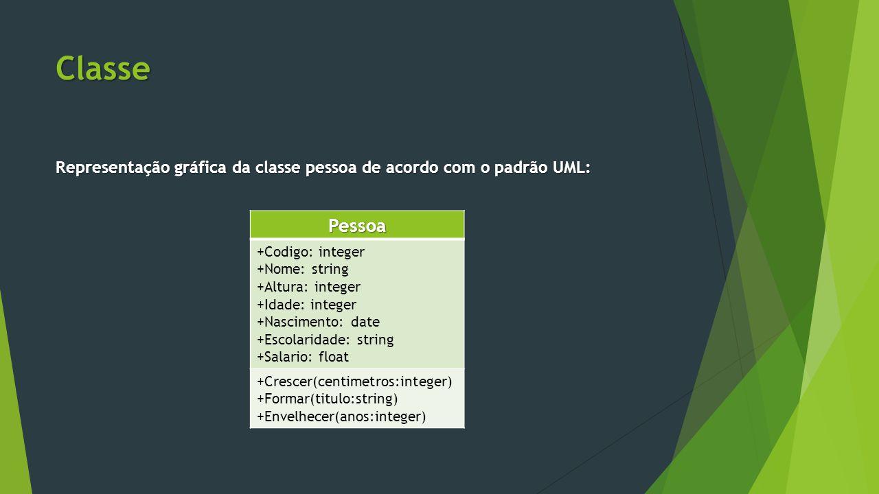 Classe Representação gráfica da classe pessoa de acordo com o padrão UML: Pessoa. +Codigo: integer.