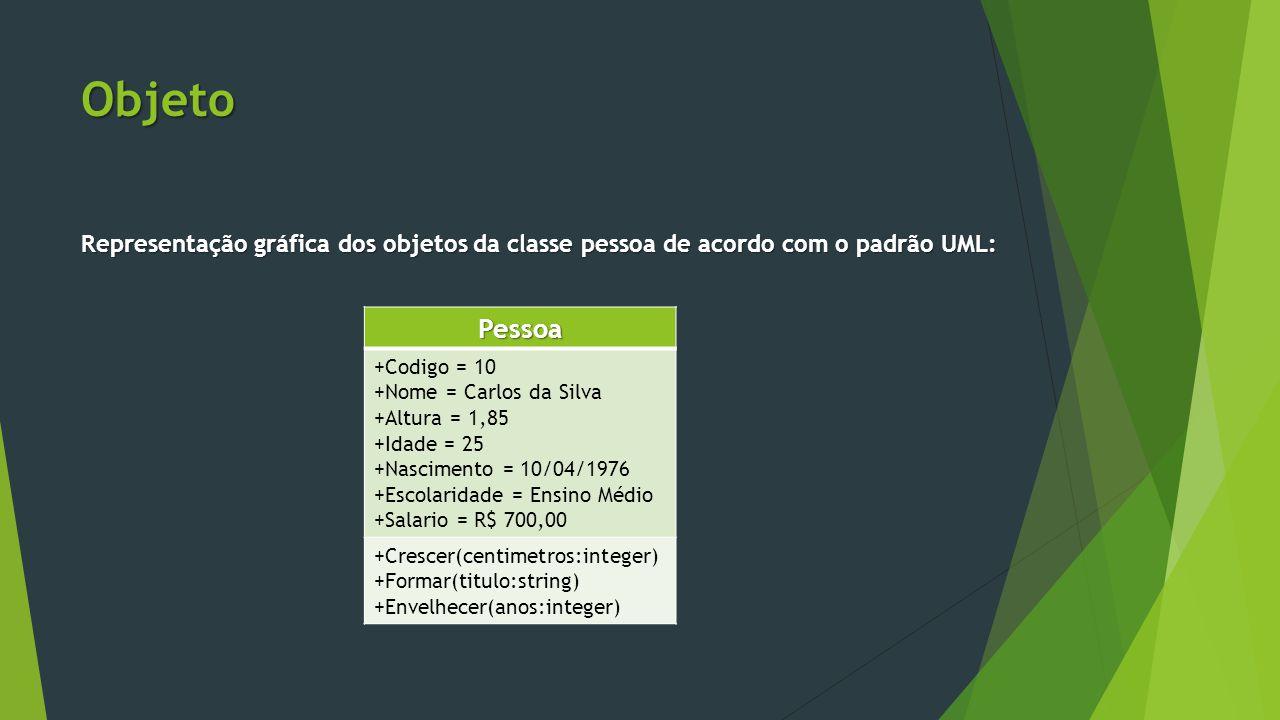 Objeto Representação gráfica dos objetos da classe pessoa de acordo com o padrão UML: Pessoa. +Codigo = 10.