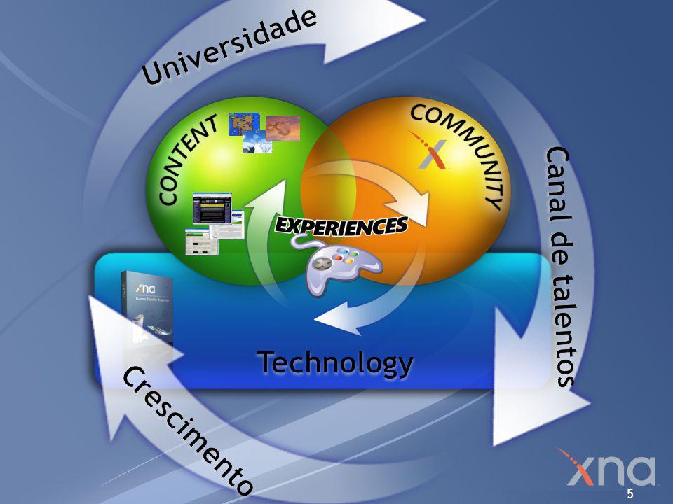 Universidade Canal de talentos Technology Crescimento
