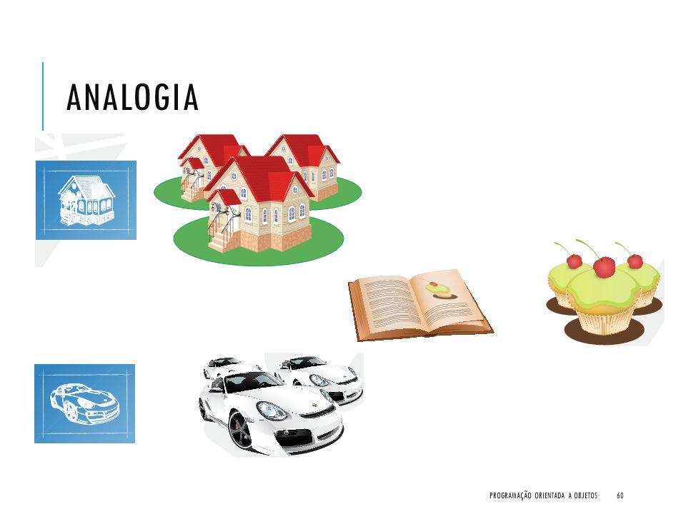 Analogia Programação Orientada a Objetos