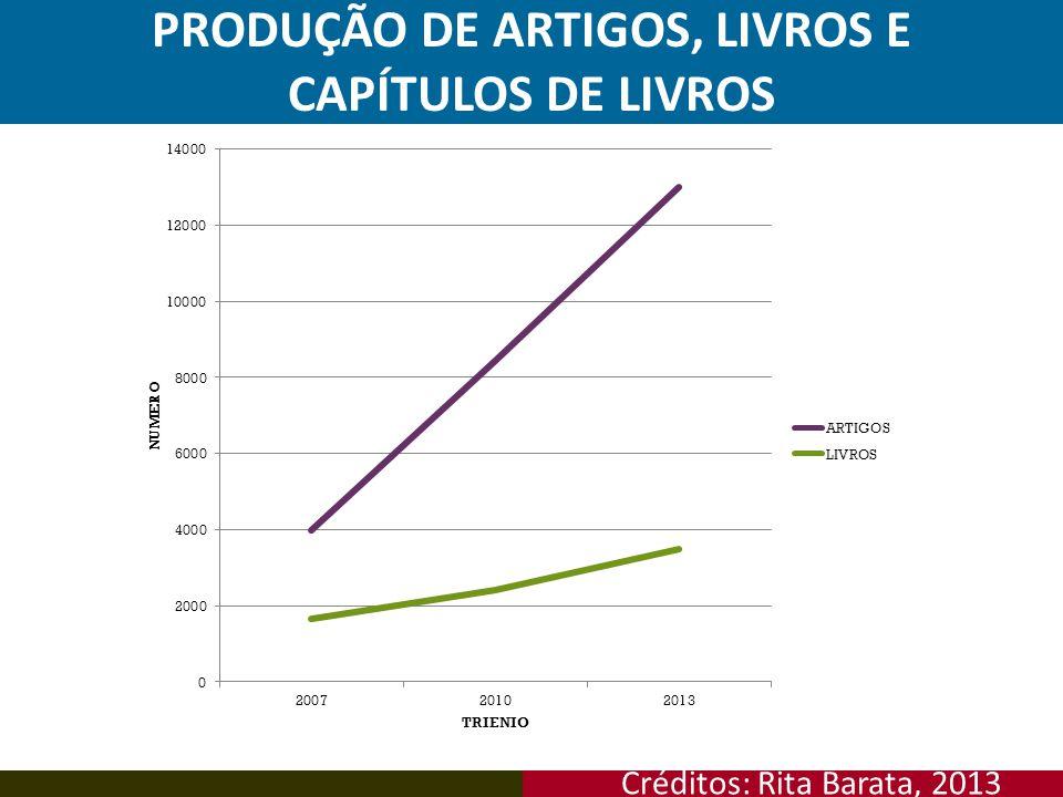 PRODUÇÃO DE ARTIGOS, LIVROS E CAPÍTULOS DE LIVROS