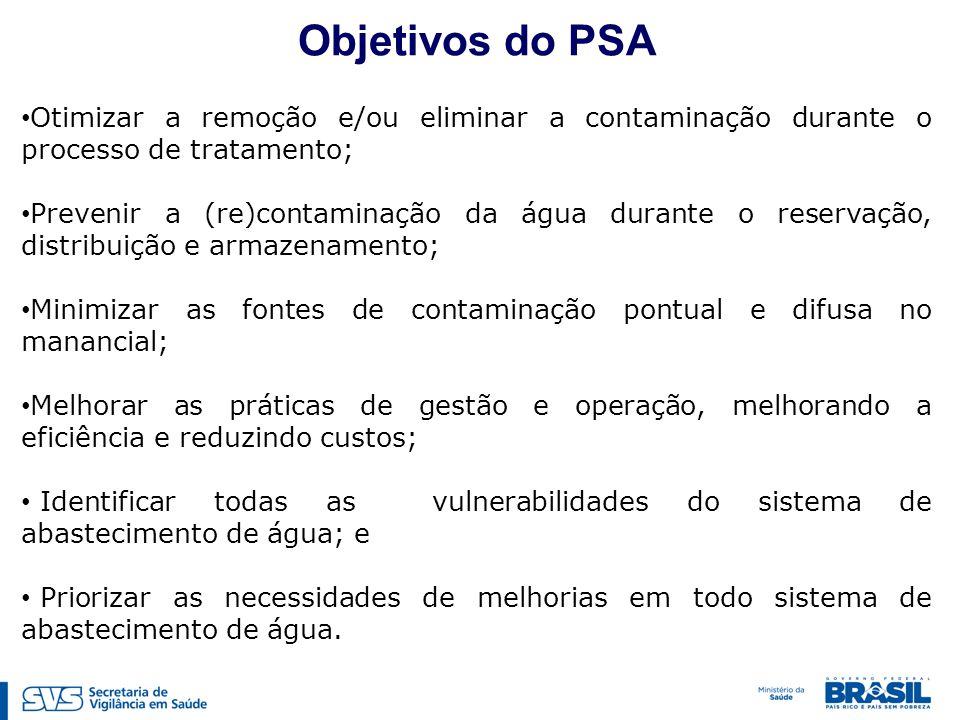 Objetivos do PSA Otimizar a remoção e/ou eliminar a contaminação durante o processo de tratamento;