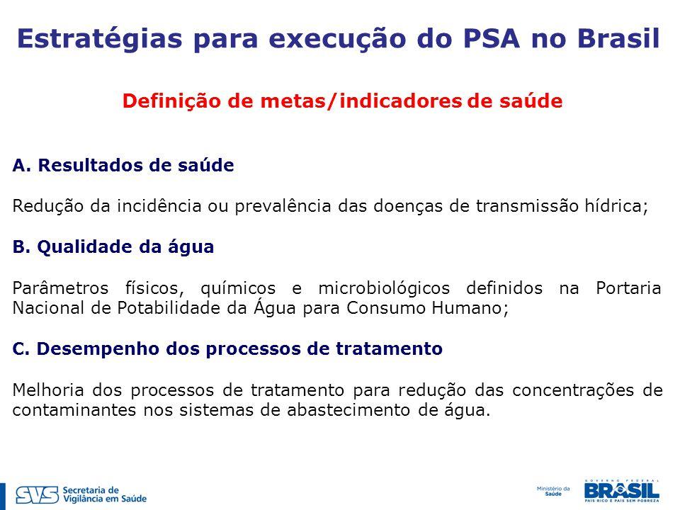 Estratégias para execução do PSA no Brasil