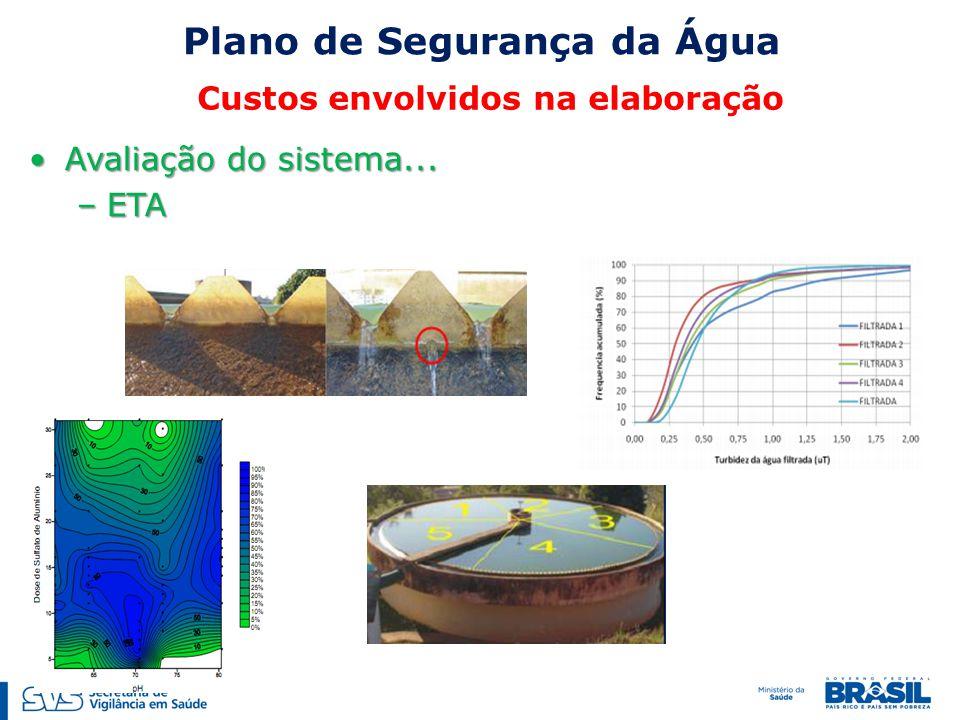 Plano de Segurança da Água Custos envolvidos na elaboração