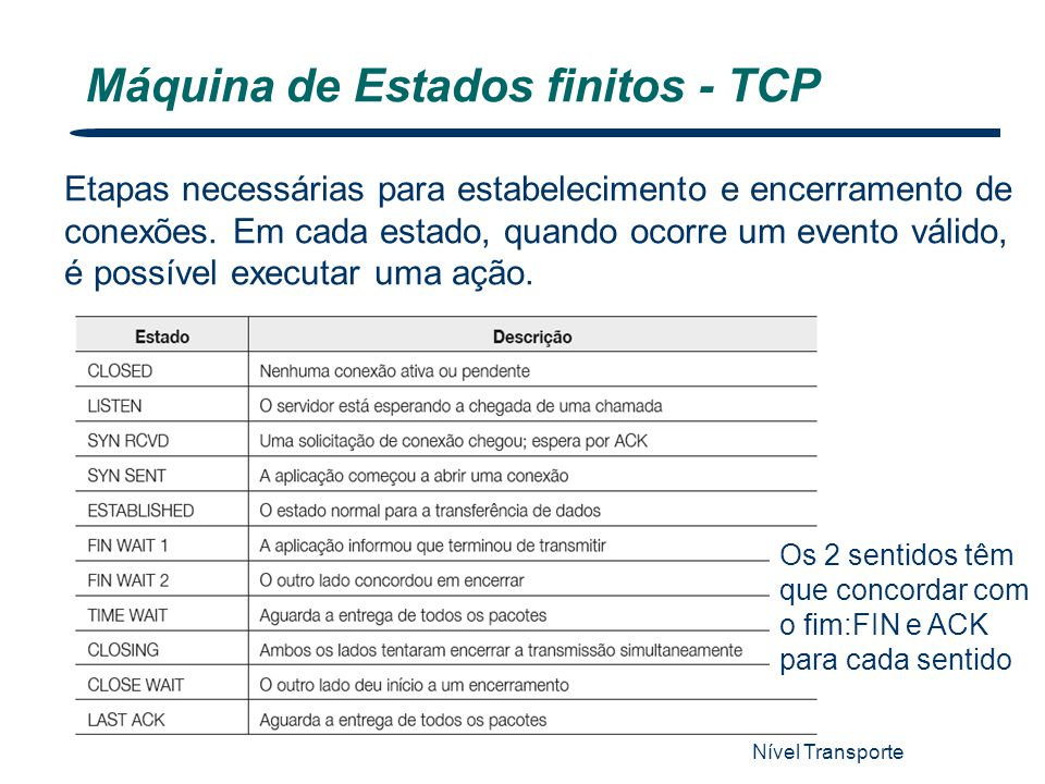 Máquina de Estados finitos - TCP