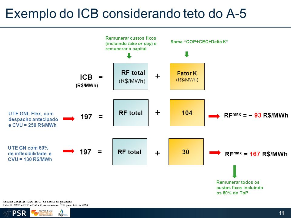 Exemplo do ICB considerando teto do A-5