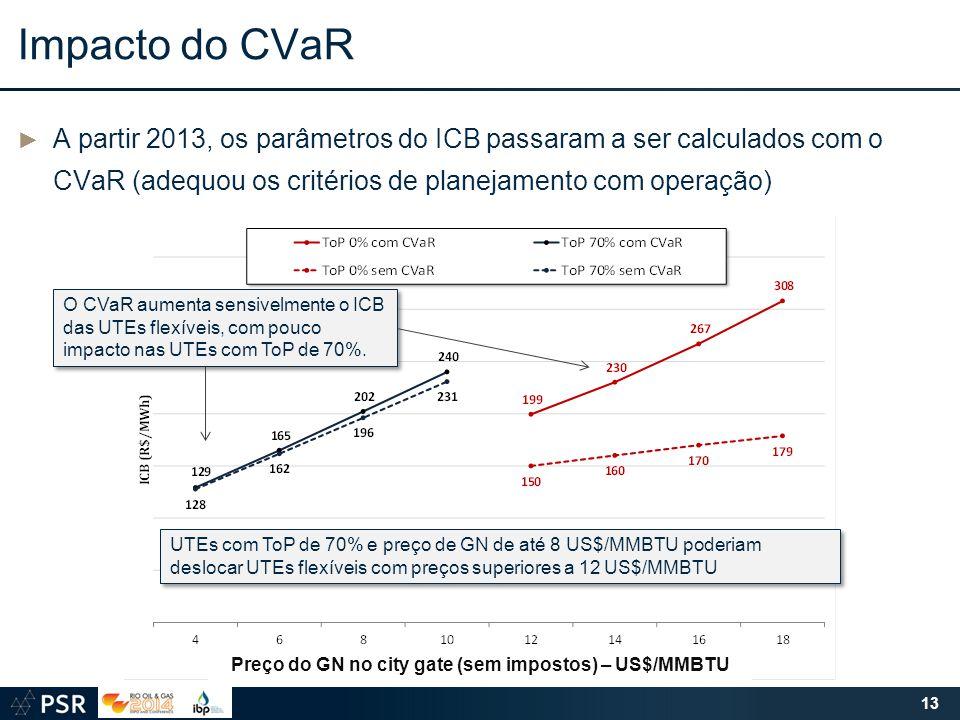 Preço do GN no city gate (sem impostos) – US$/MMBTU