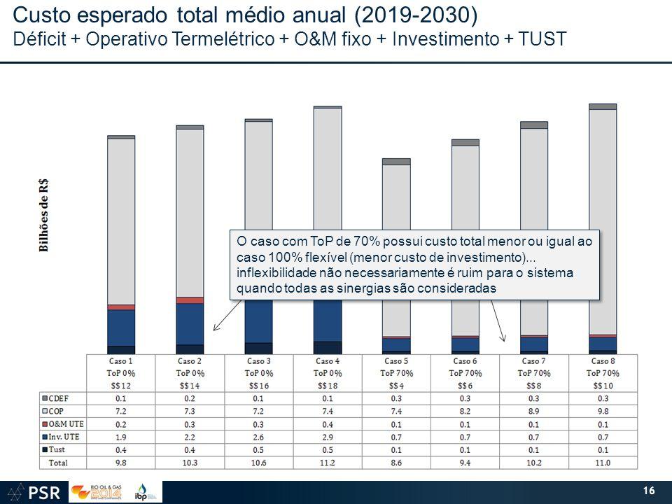 Custo esperado total médio anual (2019-2030)