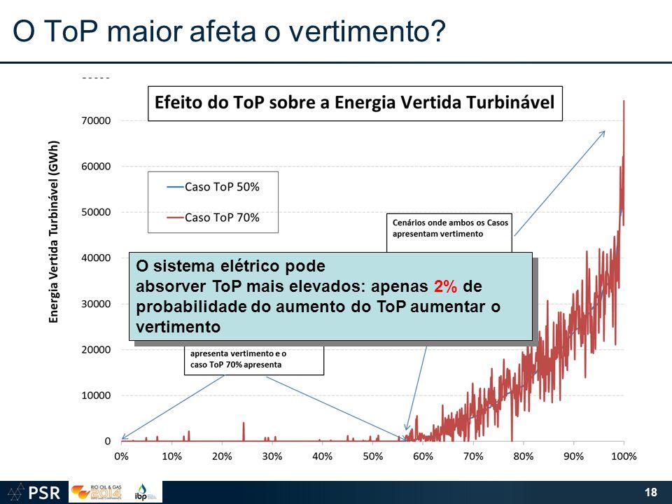 O ToP maior afeta o vertimento