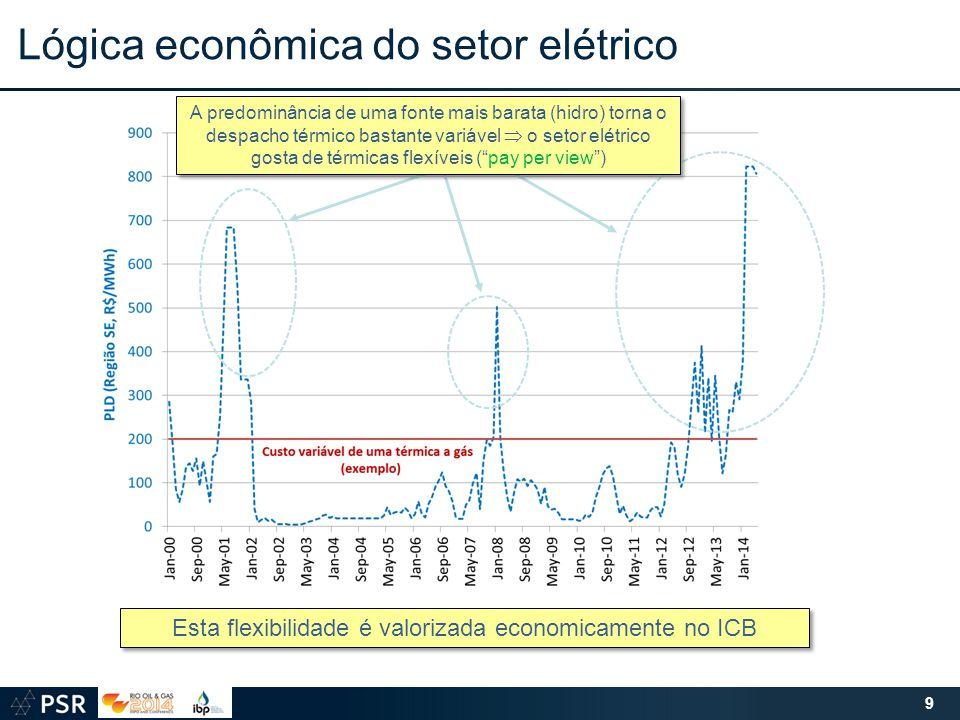 Lógica econômica do setor elétrico