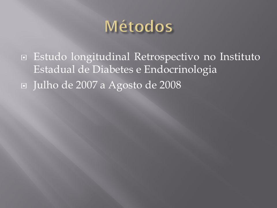 Métodos Estudo longitudinal Retrospectivo no Instituto Estadual de Diabetes e Endocrinologia. Julho de 2007 a Agosto de 2008.