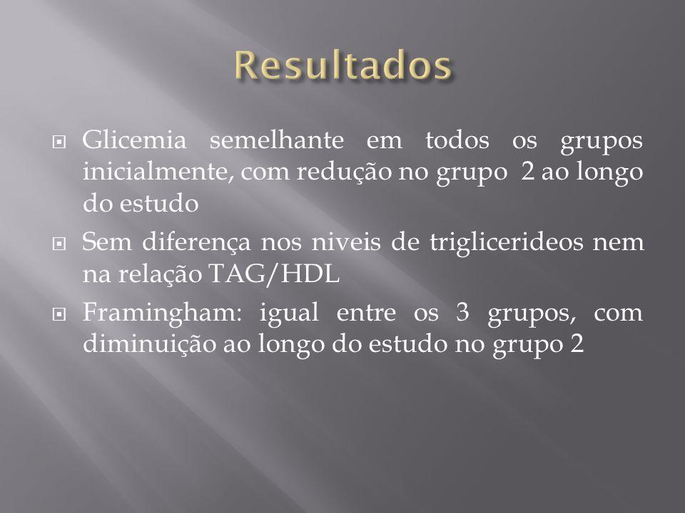 Resultados Glicemia semelhante em todos os grupos inicialmente, com redução no grupo 2 ao longo do estudo.