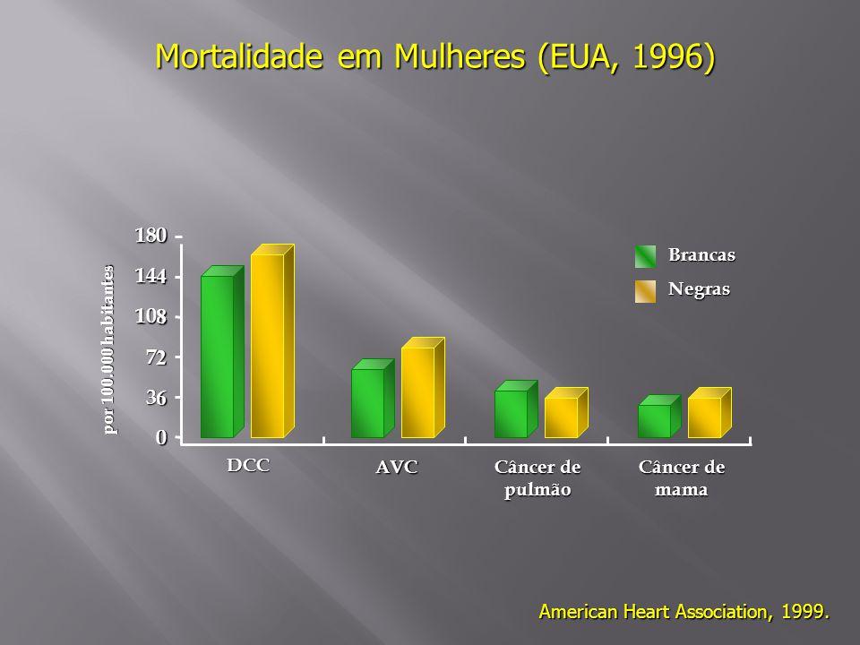 Mortalidade em Mulheres (EUA, 1996)