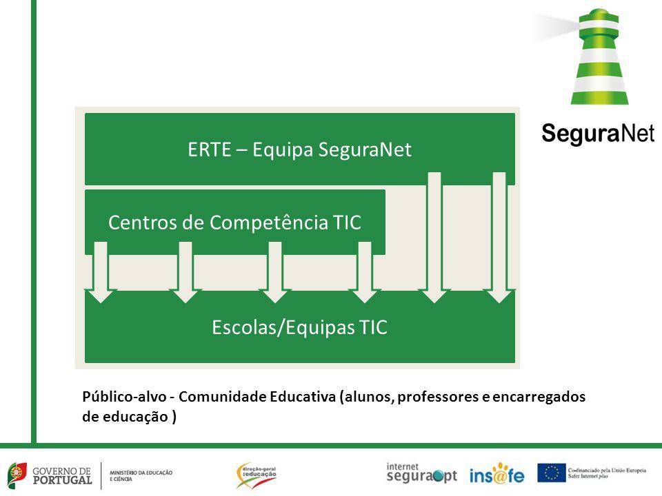 ERTE – Equipa SeguraNet
