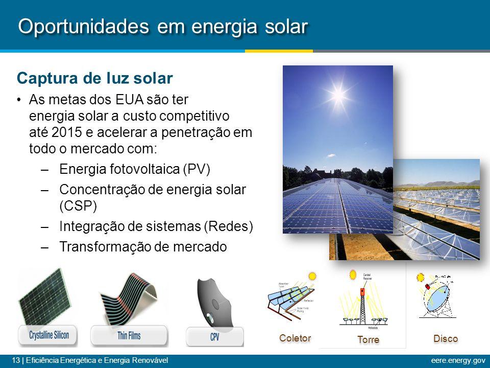 Oportunidades em energia solar