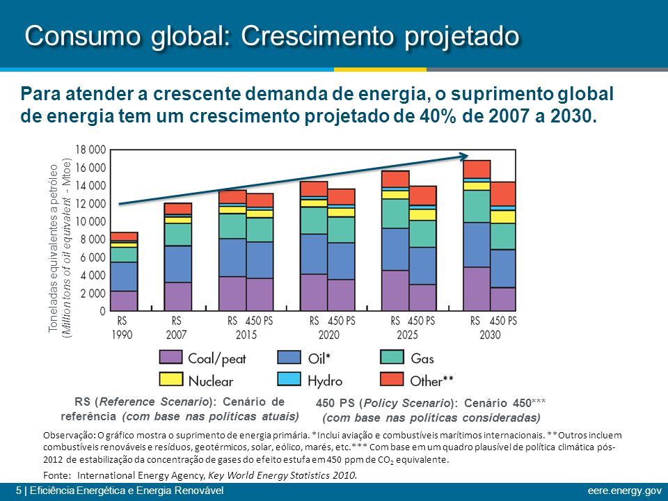 Consumo global: Crescimento projetado